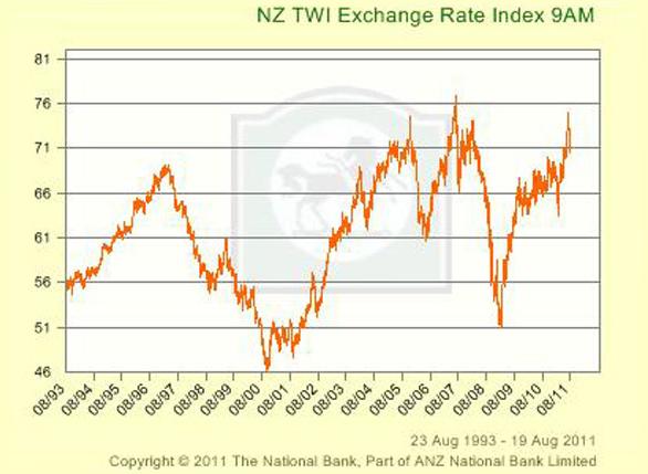 NZ TWI exchange