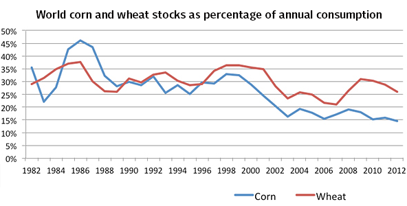 World corn and heat stocks as percentage of annual consumption