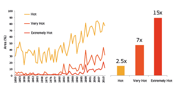"""The increase in areas with """"hot events"""" over a period of 60 years"""