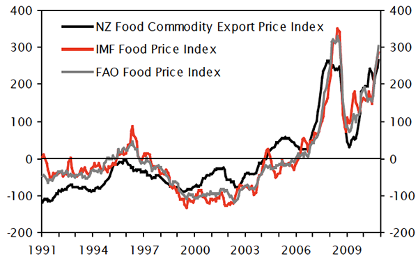 Food Price Indices and NZ Export Prices (normalised)