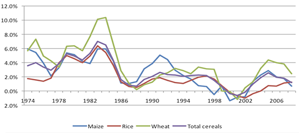 Growth in Cereal Productivity (annual growth based on 3 year moving average)