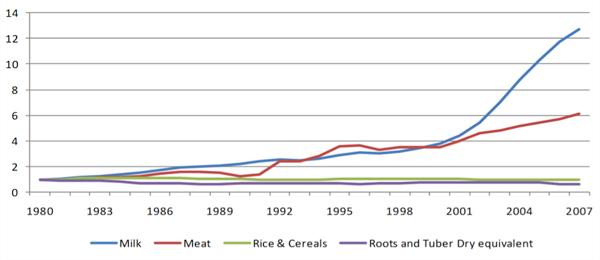 China - Consumption Per Capita (1980=1)