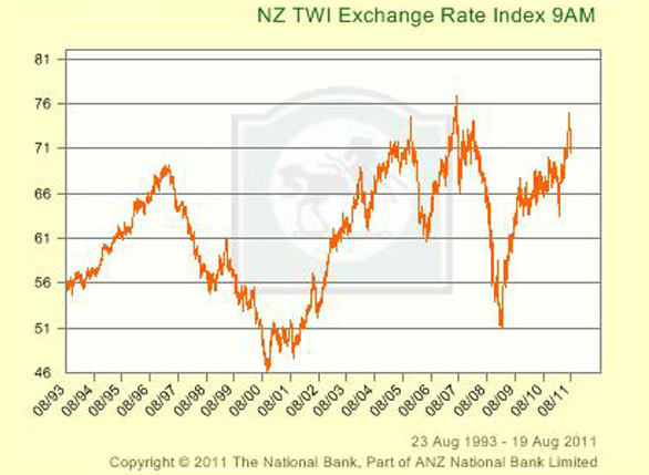 NZ TWI exchange