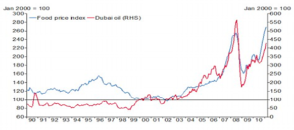 Price of Dubai oil and Food price Index