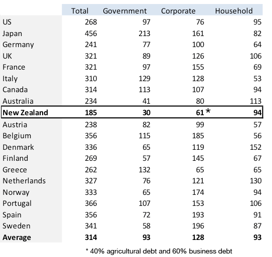 Government, Corporate and Household Debt, end 2010