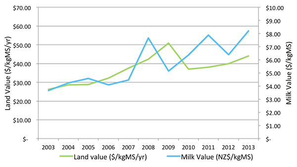 Milk-price-vs.-NZ-Dairy-Land-values