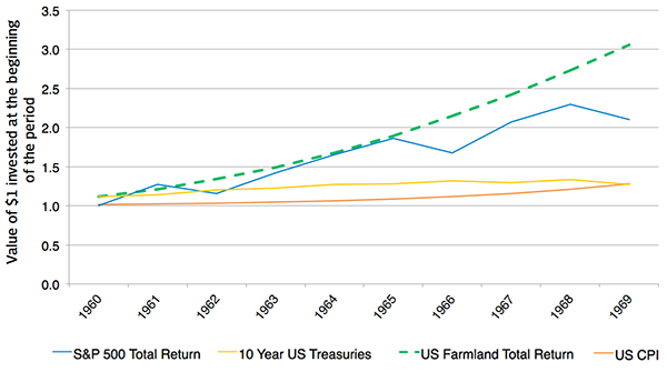 Compounded Return of Selected US Assets Classes 1960-1969