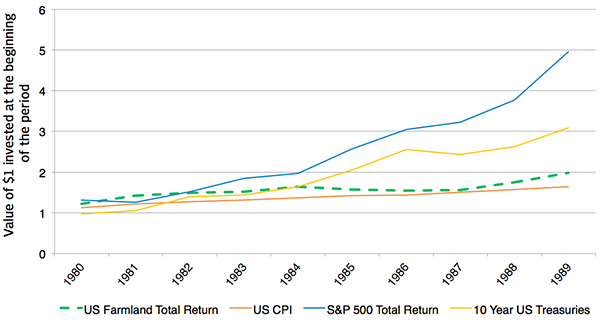 Compounded Return of Selected US Assets Classes 1980-1989
