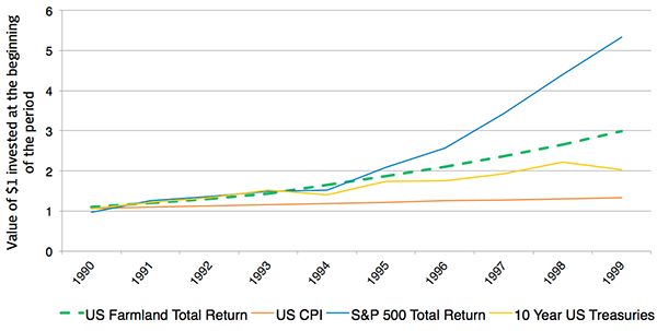Compounded Return of Selected US Assets Classes 1990-1999