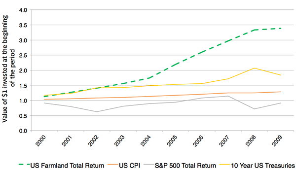 Compounded Return of Selected US Assets Classes 2000-2009