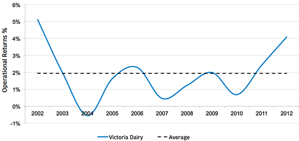 EBIT/Total Assets for Victoria Dairy Farms