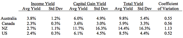 Income, Capital Gain and Total Farmland Investment Yields (1990 – 2005)