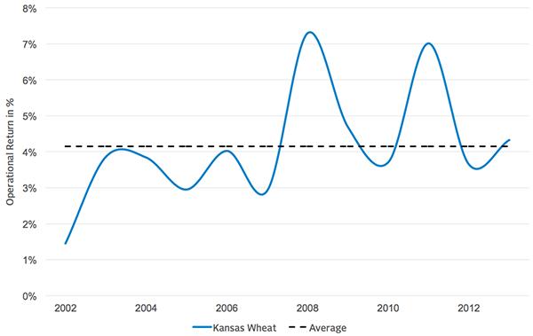 EBIT/Total Assets for Kansas Wheat Farms
