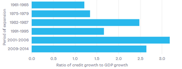 Credit Intensity of U.S. Growth