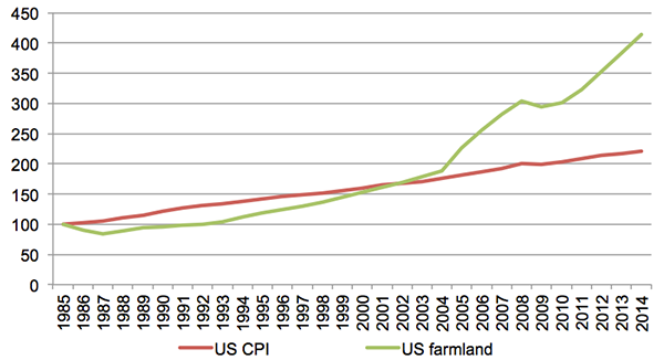 U.S. Farmland Value vs CPI (base 100 in 1985)