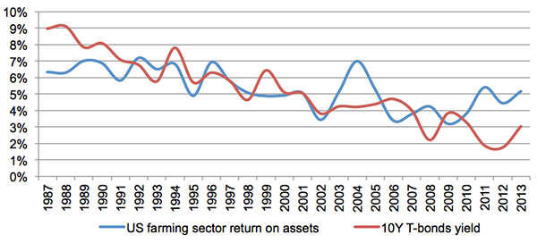U.S. Farmland: Return on assets vs Interest Rates