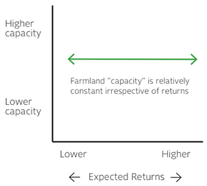 Farmland Capacity Response to Return