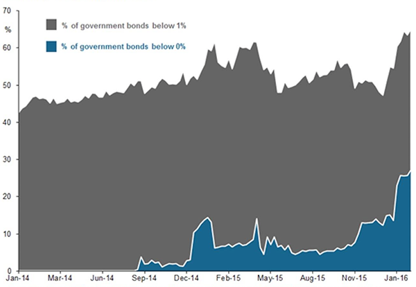 Yield on Global Government Bonds graph