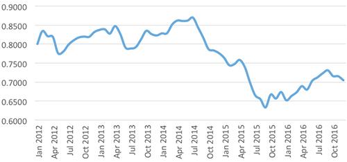 graph-4-nzd-usd-jan-2012-jan-2017