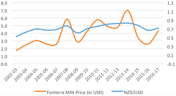 graph-5-fonterra-milk-price
