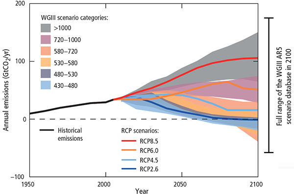 Global Annual Anthropogenic CO2 Emissions