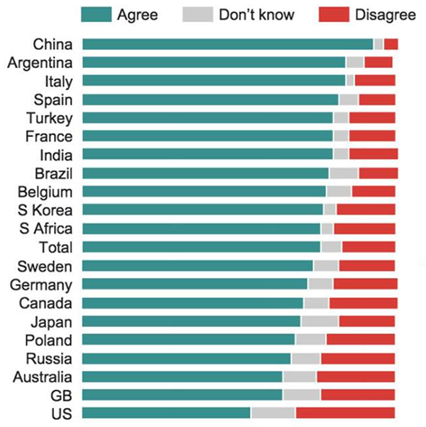 The General Public's Agreement with Climate Change Science Varies by Country, 2014