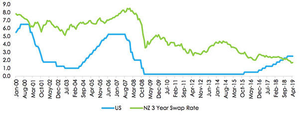 Figure 10: US Interest Rates and NZ 3 Year Interest Rate Swaps