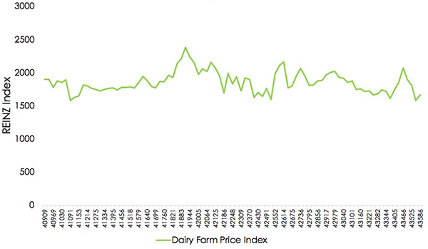 Figure 2: New Zealand Dairy Farm Price Index