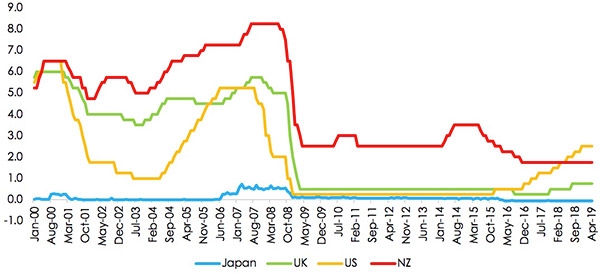 Figure 5: UK, US, Japan and NZ Interest Rates 2000 - 2019
