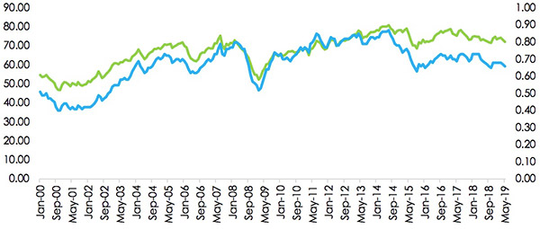 Figure 6: NZD/USD versus Trade-weighted Index