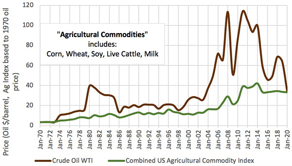 Graph showing After 1970 oil outperformed food - until 2020