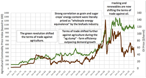 Graph showing oil price adn agricultural commodity correlations