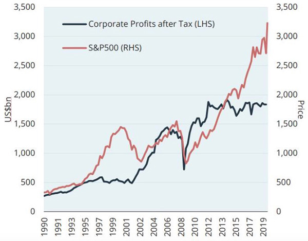 U.S. Corporate Profits and S&P 500 (Jan 1990-Dec 2019)