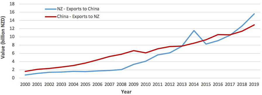 New Zealand China trade relationship