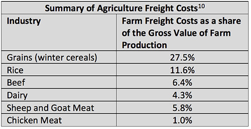 Summary of agriculture freight costs