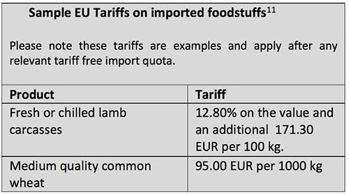 EU tariffs on imported foodstuffs