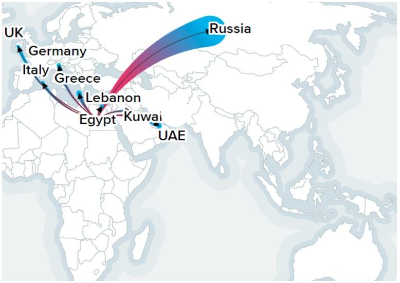 Egypt potato export destinations