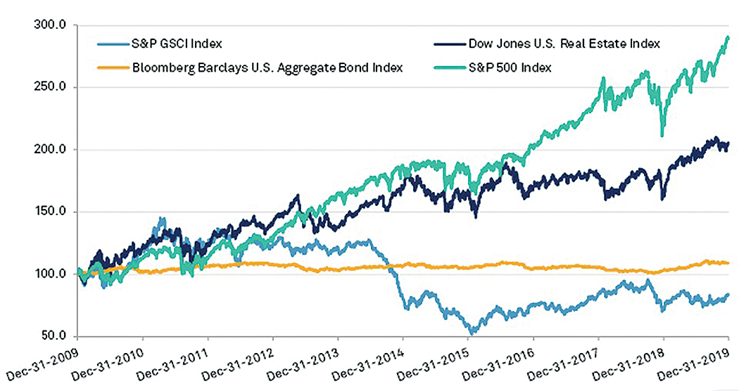 Performance by Asset Class since 2009