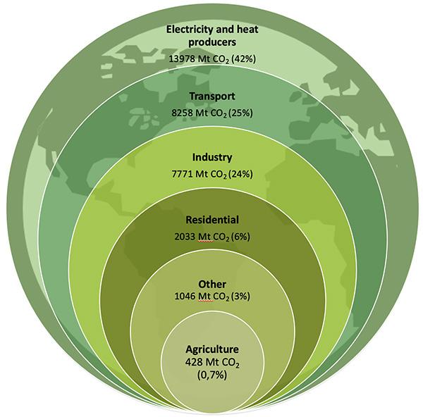 Global man-made CO<sub>2</sub> emissions 2019