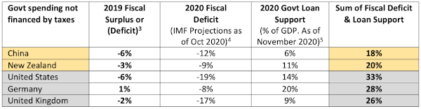 US Government Deficit