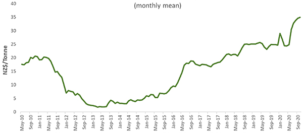New Zealand Carbon Price History